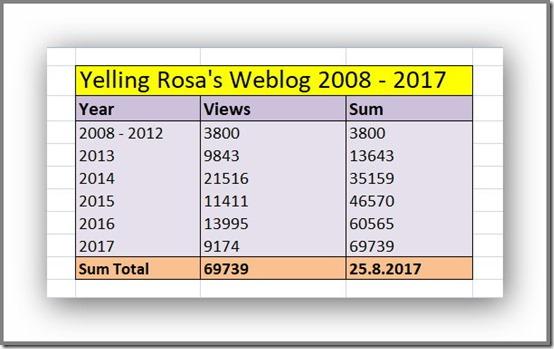 Yelling Rosa's Weblog 2008 - 2017